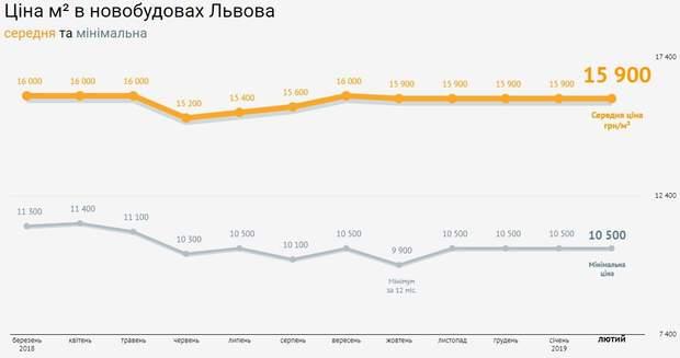 ціни на нерухомість новобудови Львів лютий 2019