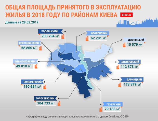 нерухомість Київ житлове будівництво