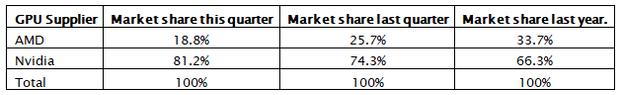 Аналіз ринку дискретних відеокарт