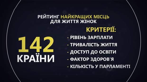 рейтинг країн для жінок