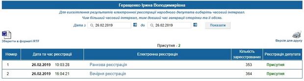 Геращенко голосування
