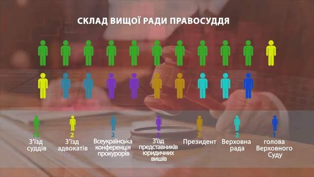 Хто обирає членів вищої ради правосуддя