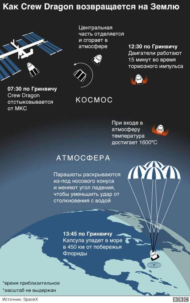 Crew Dragon, SpaceX, Ілон Маск, космос, NASA, наука, США