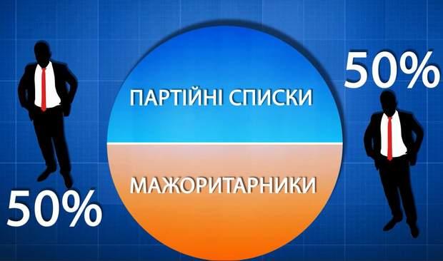 виборчий кодекс