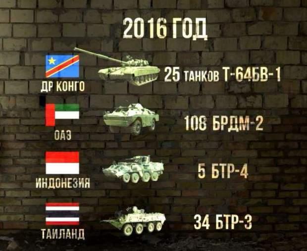 Експорт зброї