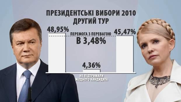 тимошенко вибори янукович