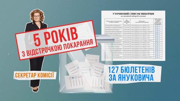 вибори україна порушення