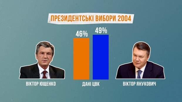 вибори ющенко янукович