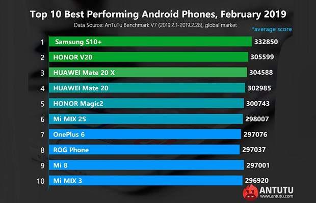 Найпотужніші смартфони лютого