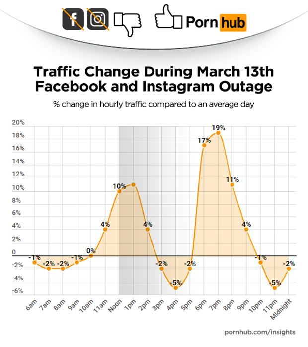 Збій у Facebook підняв рейтинг Pornhub