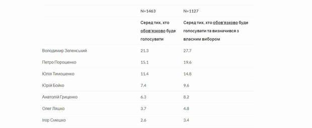 рейтинг президентів