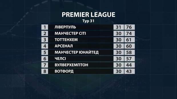Турнірна таблиця Прем'єр ліги