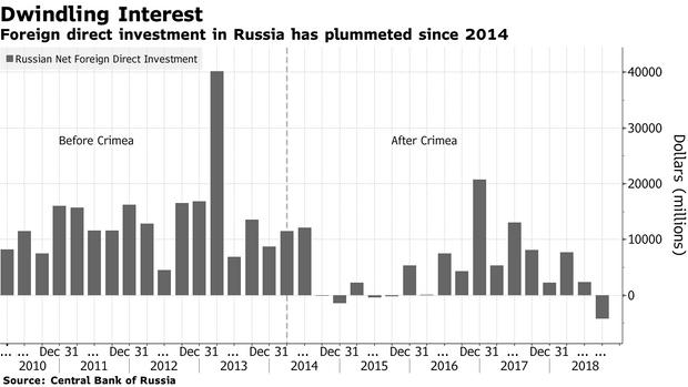 Росія, Крим, анексія, окупація, гроші, економіка