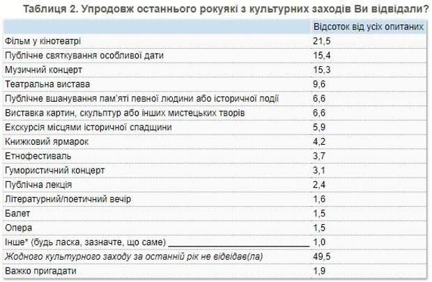 результати опитування дослідження населення українці книги культура