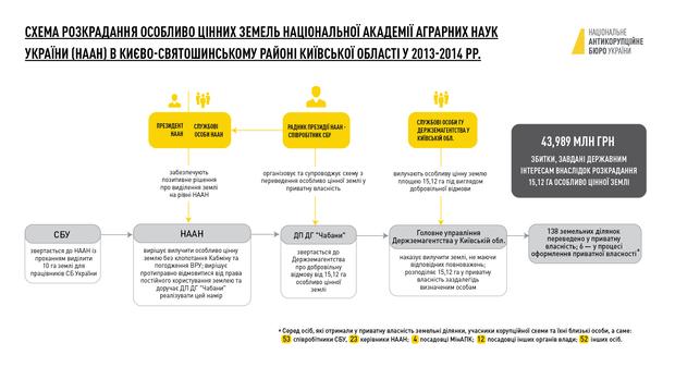 розкрадання землі Гатне Київська область академія аграрних наук НАБУ