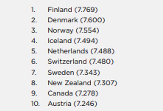 рейтинг найщасливіших країн світу фінляндія