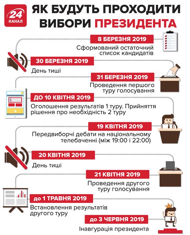 вибори в Україні президентські вибори голосування головні дати президентські вибори у 2019 році