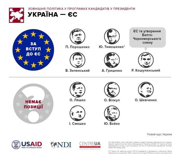 Курс на ЄС