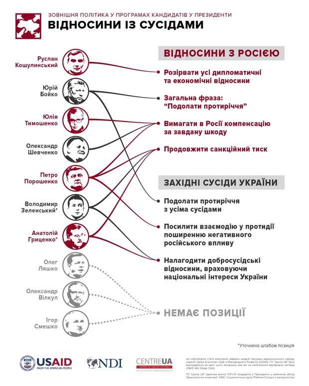 Відносини з Росією