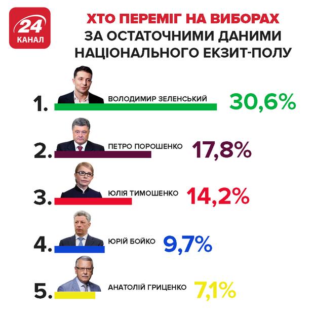 екзит-пол результати виборів зеленський порошенко бойко тимошенко гриценко