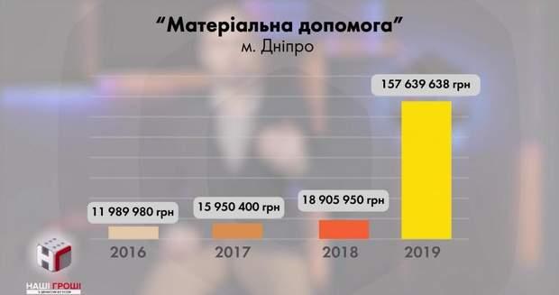 порошенко вибори дніпро тисяча