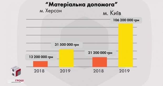 київ херсон порошенко