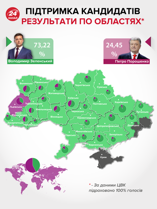 президентські вибори результати голосування порошенко зеленський