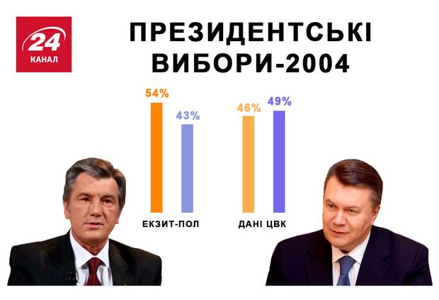 Выборы 2004 Ющенко Янукович экзит-пол ЦИК