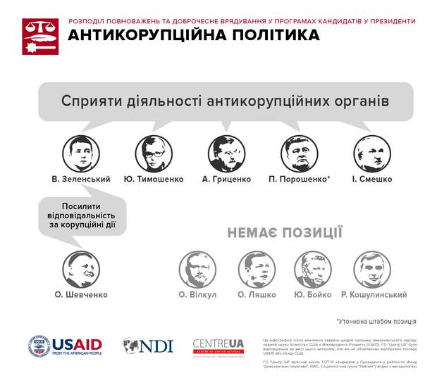 Антикорупційна політика