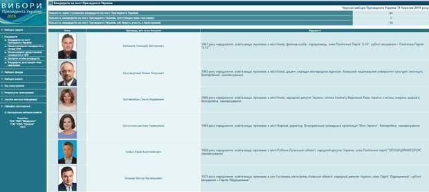 Как выбрать Сайты Киева