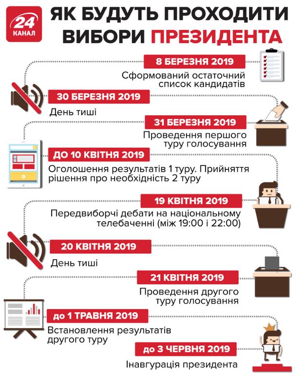 президентські вибори головні дати вибори президента дата