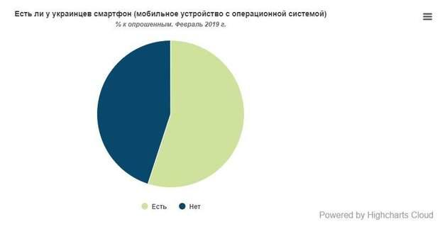 Скільки в Україні власників смартфонів