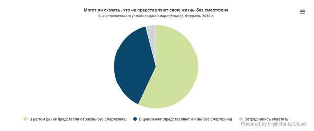 Скільки українців не уявляє своє життя без смартфонів