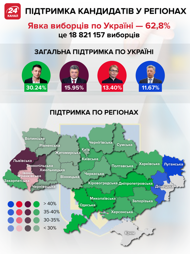 Рейтинги-2019: как менялась популярность ведущих политиков
