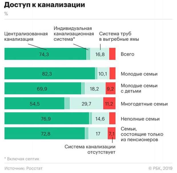 Росія туалети каналізація статистика