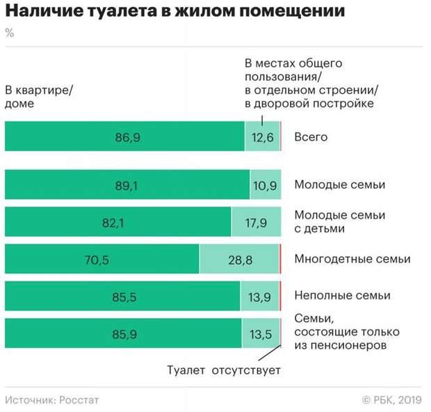 Росія каналізація туалети статистика