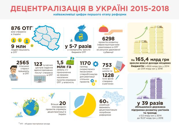 Досягнення реформи децентралізації за три роки