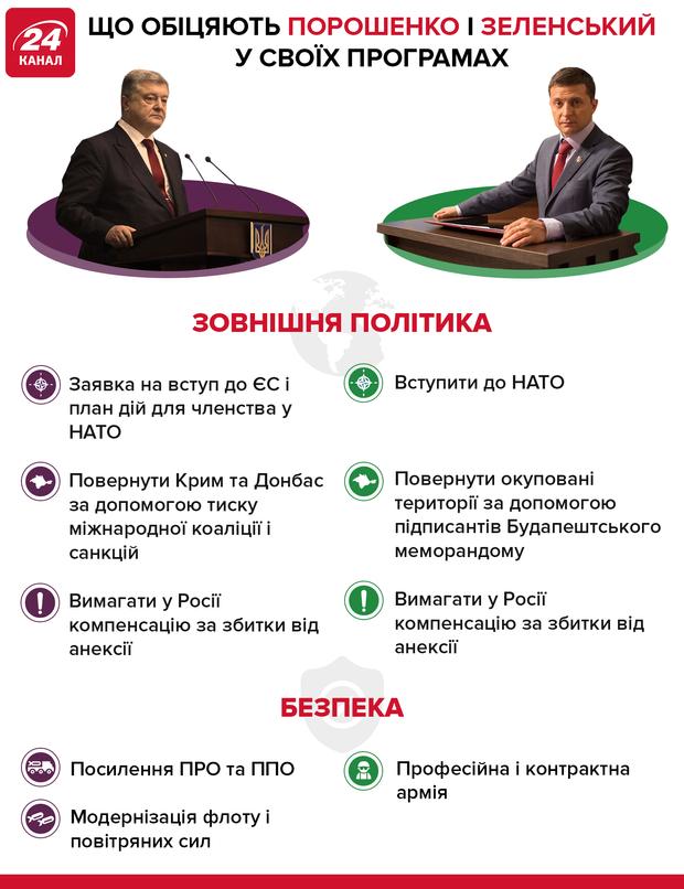 Обіцянки кандидатів у президенти в зовнішній політиці