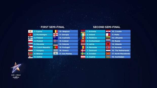 Євробачення-2019: порядок виступів країн-учасниць