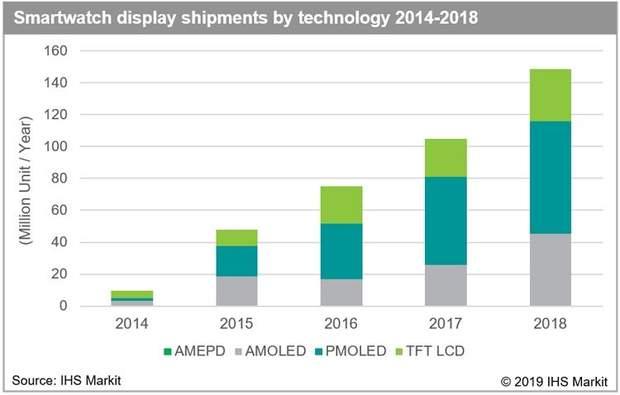 Обсяги продажів дисплеїв для смарт-годинників