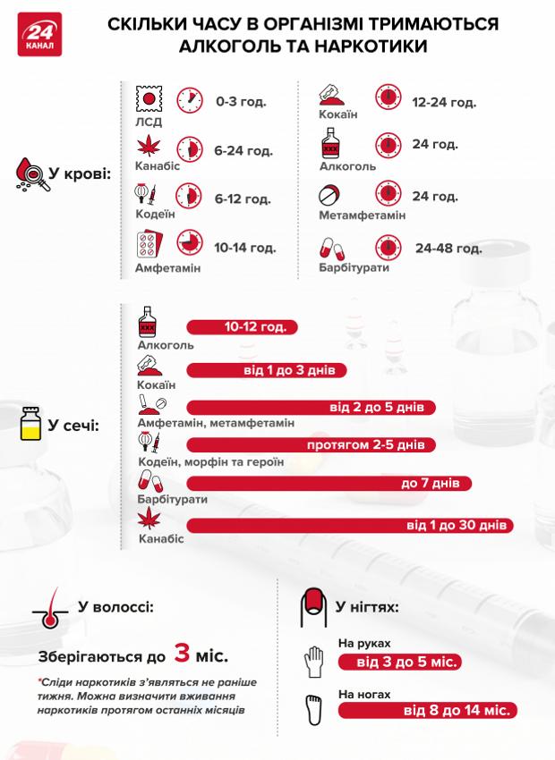 аналізи результати алкоголь наркотики