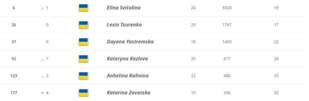 Світоліна повернула одну позицію в рейтингу WTA, Козлова знову здійснила стрибок