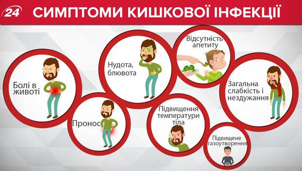 Симптоми кишкової інфекції