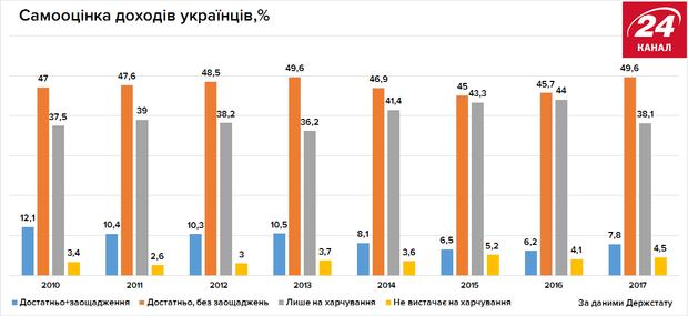 Самооцінка доходів українців