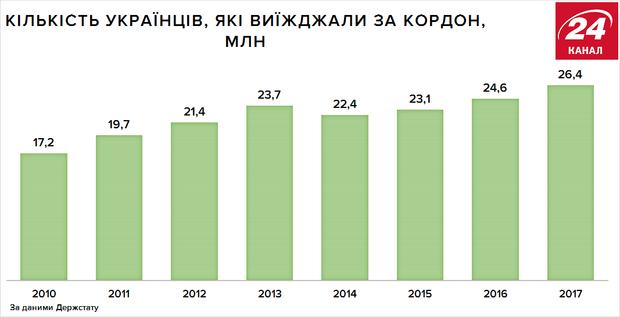 Скільки українців їздили за кордон