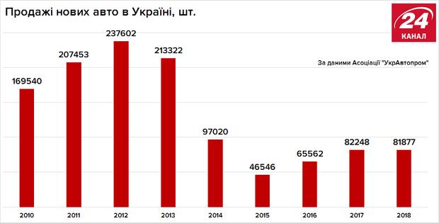 Продажі авто в Україні