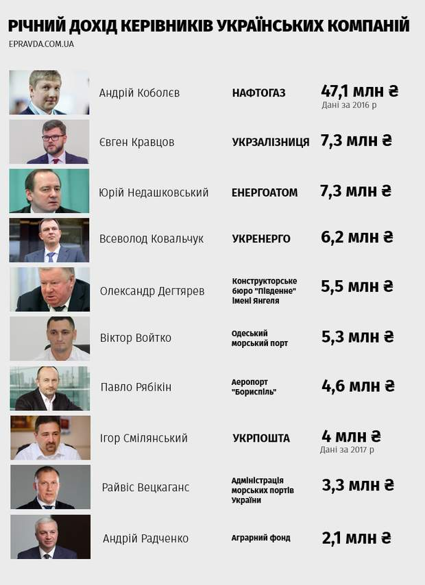 зарплата керівників держпідприємств