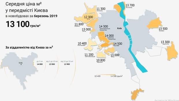 ціни на нерухомість передмістя Київ березень 2019