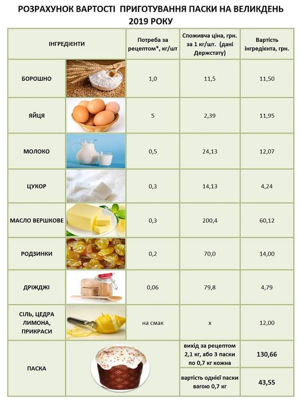 Скільки треба грошей, щоб приготувати паску ціни на паску Україна Великдень кошик
