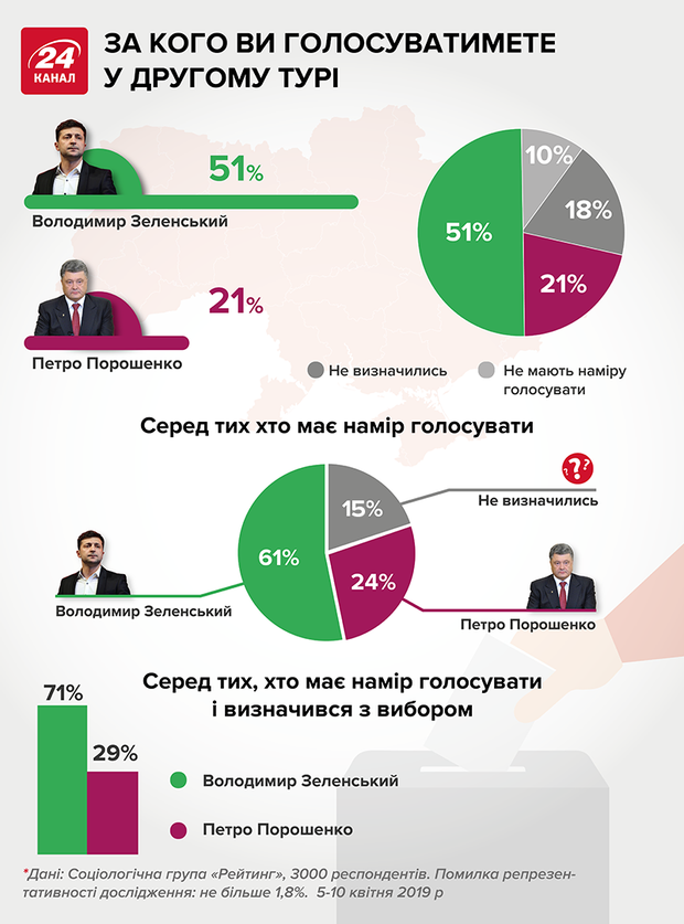 Петро Порошенко, Володимир Зеленський, рейтинг кандидатів